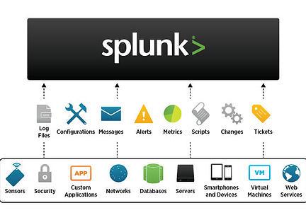Splunk Any datasource